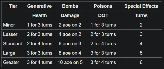 alchemy specific table.JPG