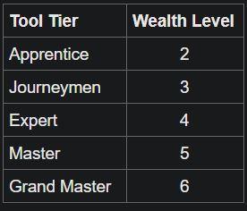 crafting tools wealth.JPG