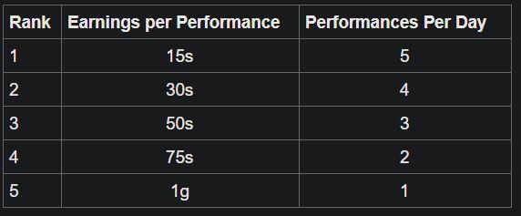 Performance Tiers.JPG