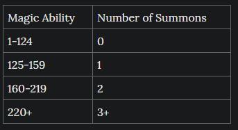 Number of Summons allowed according to Mana Ability.