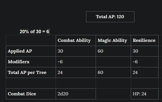 Spell break without equipment modifiers.