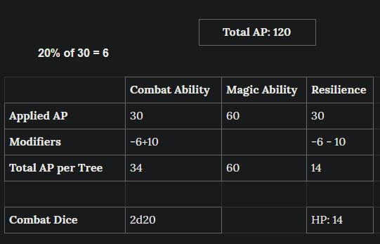 Spell break with equipment modifiers.