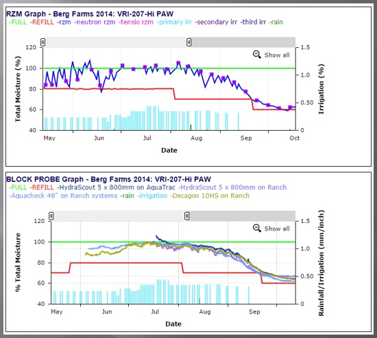 Graph-vir-probes-blad.jpg