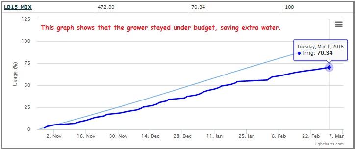 Water-budget-graph-3.jpg