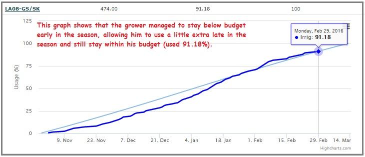 Water-budget-graph-4.jpg
