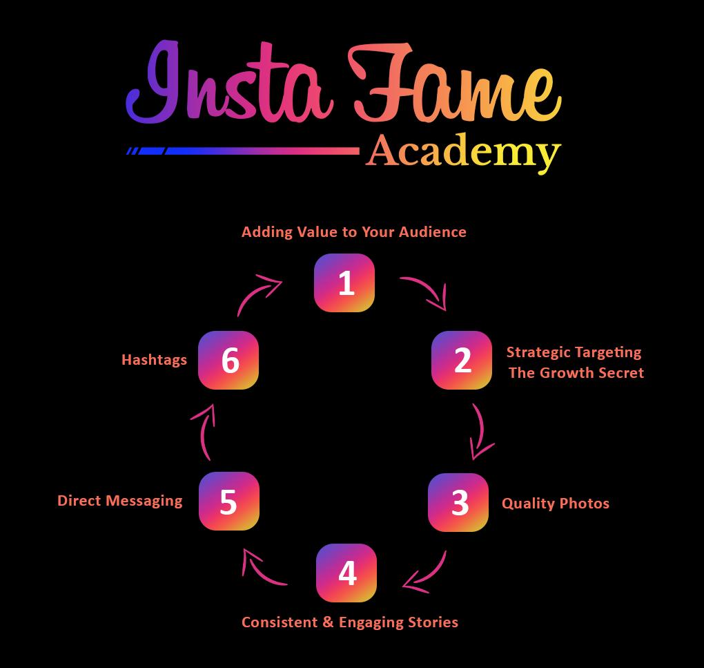 instafame_academy_diagram.png