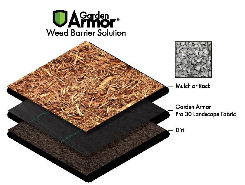 Landscape Fabric Rock Diagram
