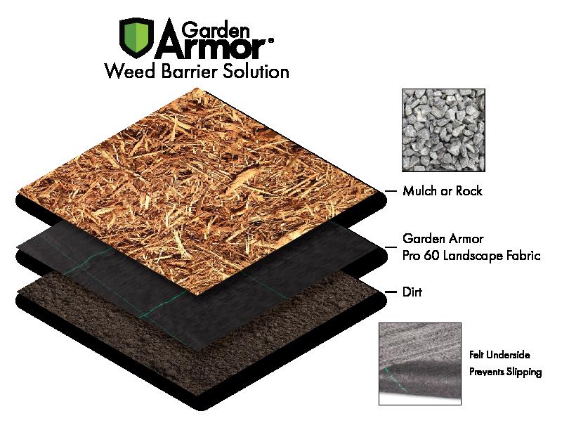 Landscape Fabric Slope Diagram