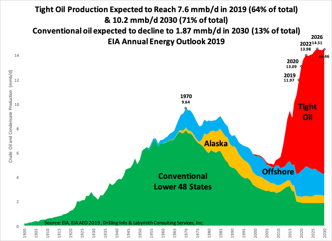 us-oil-chart-berman.png