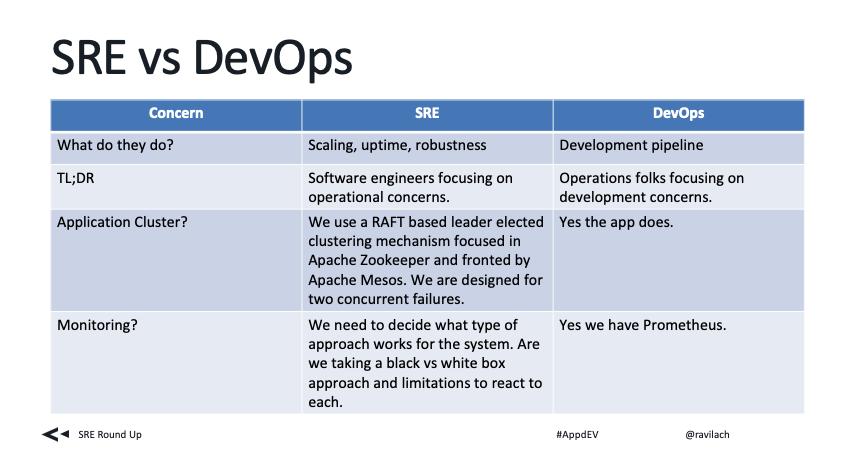Presentation I am giving internally to AppDynamics on SRE vs DevOps