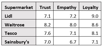 Average scores for the 4 brands most commonly represented in the survey (out of a maximum of 10)