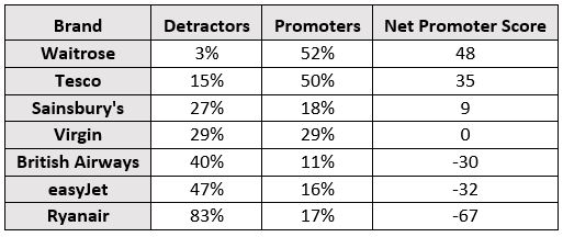 Net Promoter Score results for brands most commonly represented in the survey