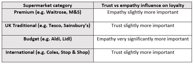 Comparing trust against empathy in terms of impact on customer loyalty for supermarkets