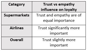 Comparing trust against empathy in terms of impact on customer loyalty