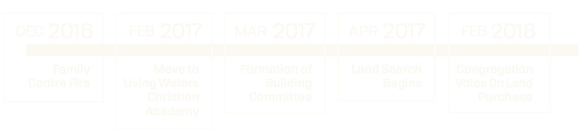 SPAC Flourish Timeline