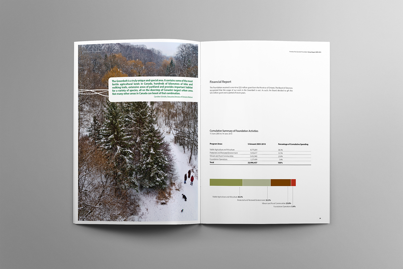 Winter spread and graph in the 2009-2010 Canada's Greenbelt annual report.