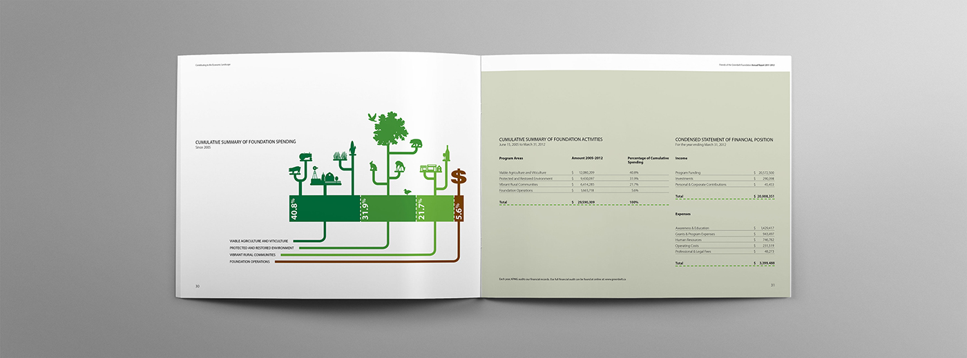 Infograph for Greenbelt annual report. Featuring how farming contributes economically.