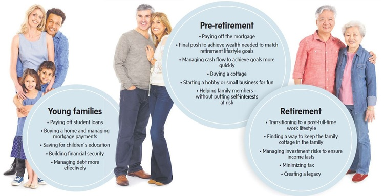 At All Stages of Life, a Financial Plan Offers a Road Map to Well-Being2.jpg