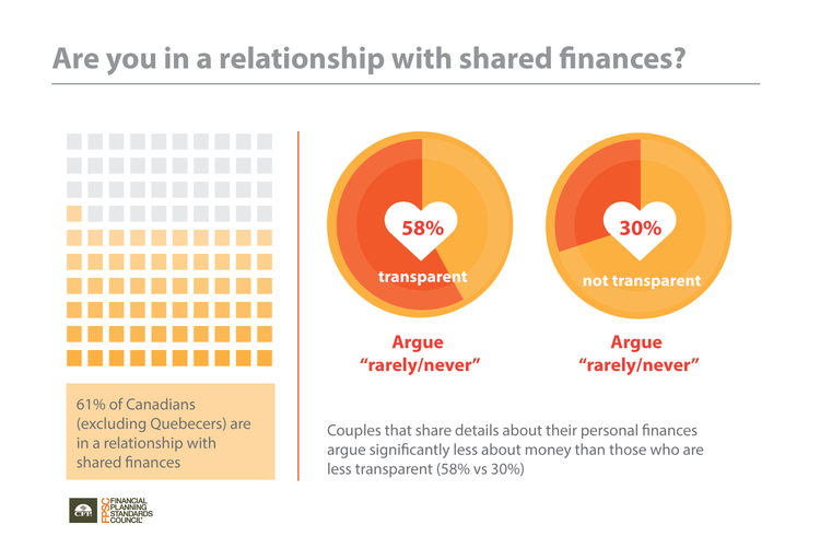 The Secret to Why Some Couples Rarely Argue About Their Finances2.png