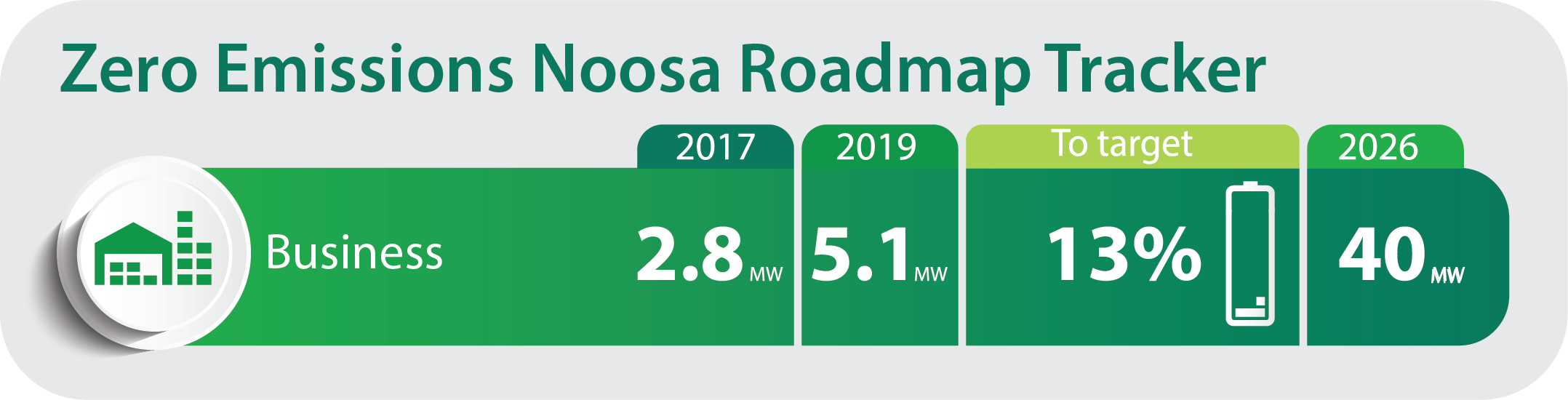 Data for this infographic relates to January 2019 figures, since then the take up of solar has ramped up dramatically, we can't wait to receive the latest figures from Energex for 2019!
