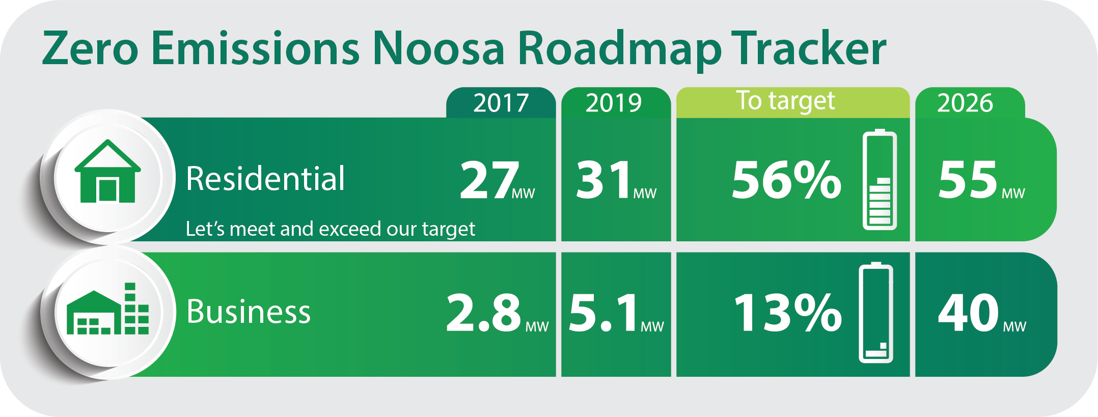 The Zero Emissions Noosa Roadmap tracker highlights the regions emission reductions against our Roadmap report. The first column shows our regions position at the time of the Roadmap report. The 2019 column shows our current position based on the latest data available from Energex and the Australian PV Institute. The to target column shows how we are tracking against the Roadmap report targets. The final column shows the predetermined targets from the Roadmap report.  Our next update will reflect the 2019 business take up of solar and emissions reduction strategies.