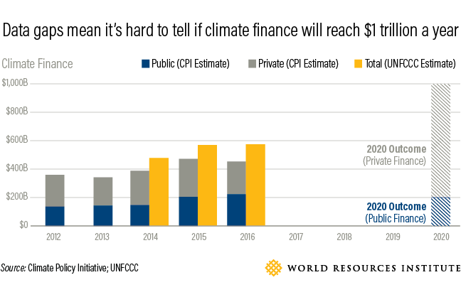 Note: The estimates from CPI and the UNFCCC BA are calculated using different approaches, but neither captures the full landscape of climate finance flows.    Source