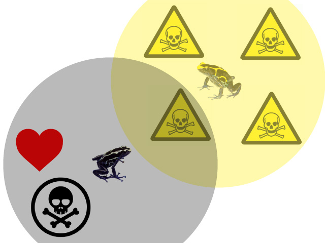 The meaning of the white signal overlaps with the yellow signal, but it can also get new meanings - like signaling toxicity to a different type of predator or signaling quality to a potential mate.