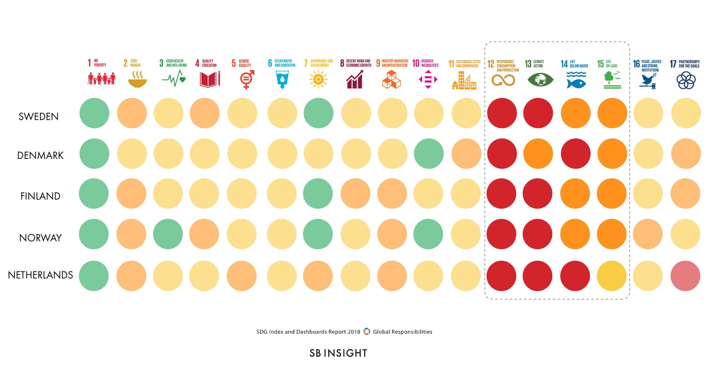 SDG-Progress-Nordics-NL-2018-02.jpg