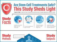 Regenexx has published more data on stem cell safety in peer reviewed medical research for orthopedic applications than any other group world-wide. This is a report of 1,591 patients and 1,949 procedures treated with the Regenexx Stem Cell Procedure. Based on our analysis of this treatment registry data, the Regenexx Stem Cell Procedure is about as safe as any typical injection procedure, which is consistent with what we see every day in the clinic.