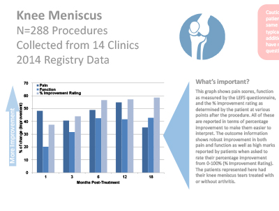 This Regenexx bone marrow derived stem cell treatment outcome data analysis is part of the Regenexx data download of patients who were tracked in the Regenexx advanced patient registry following treatment for Meniscus Tears.