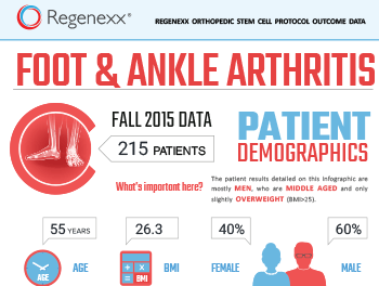 This data analysis is part of the 2015 download of patient results tracked in our advanced treatment registry. The data shown here is predominantly for ankle patients that have on average moderate to severe arthritis with some also having instability in the ligaments and/or tendinitis/tendon tears. A few small foot joint patients are also included in this data set.