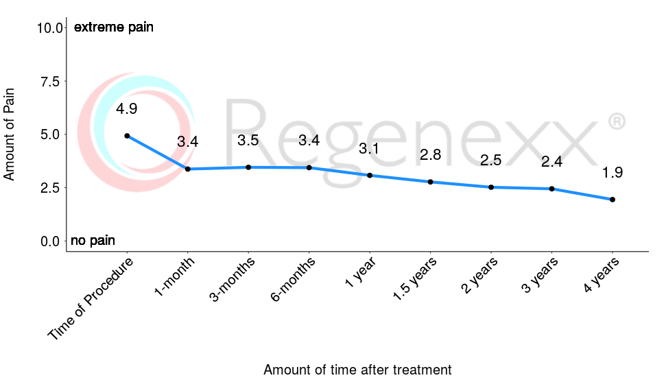 A main priority of Regenexx® is to decrease joint pain. Prior to receiving treatment, patients report average pain of nearly 5/10. After only 1-month, pain levels decrease to an average of 3.4/10, a decrease of 32%. Pain levels decrease further over time. The questionnaire used is the Numeric Pain Scale (NPS).    The number of patients reporting at these time-points are: 1305, 596, 879, 866, 705, 535, 367, 236, 153.    *Data updated March 04, 2019
