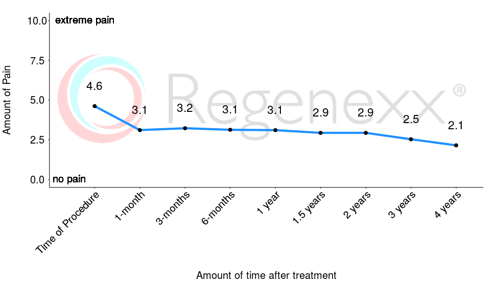A main priority of Regenexx® is to decrease joint pain. Prior to receiving treatment, patients report average pain of nearly 5/10. After only 1-month, pain levels decrease to an average of 3.1/10, a decrease of 33%. Pain levels decrease further over time. The questionnaire used is the Numeric Pain Scale (NPS).    The number of patients reporting at these time-points are: 571, 334, 400, 340, 251, 209, 180, 115, 88.    *Data updated March 04, 2019