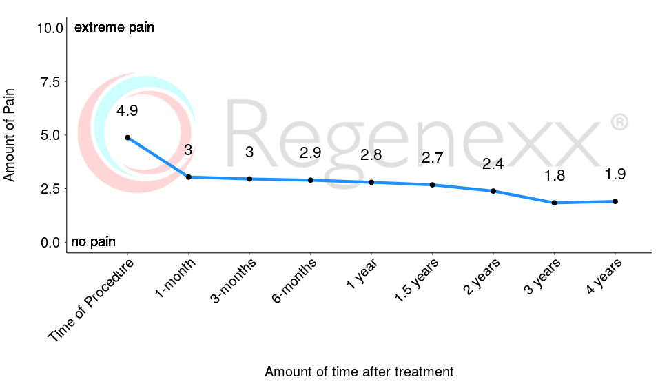 A main priority of Regenexx® is to decrease joint pain. Prior to receiving treatment, patients report average pain of nearly 5/10. After only 1-month, pain levels decrease to an average of 3/10, a decrease of 38%. Pain levels decrease further over time. The questionnaire used is the Numeric Pain Scale (NPS).    The number of patients reporting at these time-points are: 260, 153, 184, 160, 141, 136, 101, 60, 41.    *Data updated March 04, 2019