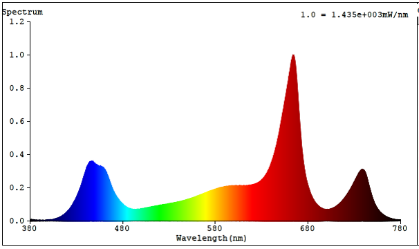 "SP SPECTRUM   Provides highly efficient full spectrum with a healthy red-to-blue ratio to drive photosynthesis. Light energy between 500–599nm, previously thought wasted, penetrates deeper into the plant canopy promoting photomorphogenic responses. High color rendering ""white"" light aids to rapidly identify potential threats to your crop and provides superior working conditions and safety for personnel. Ideal for both flowering and vegetative production."