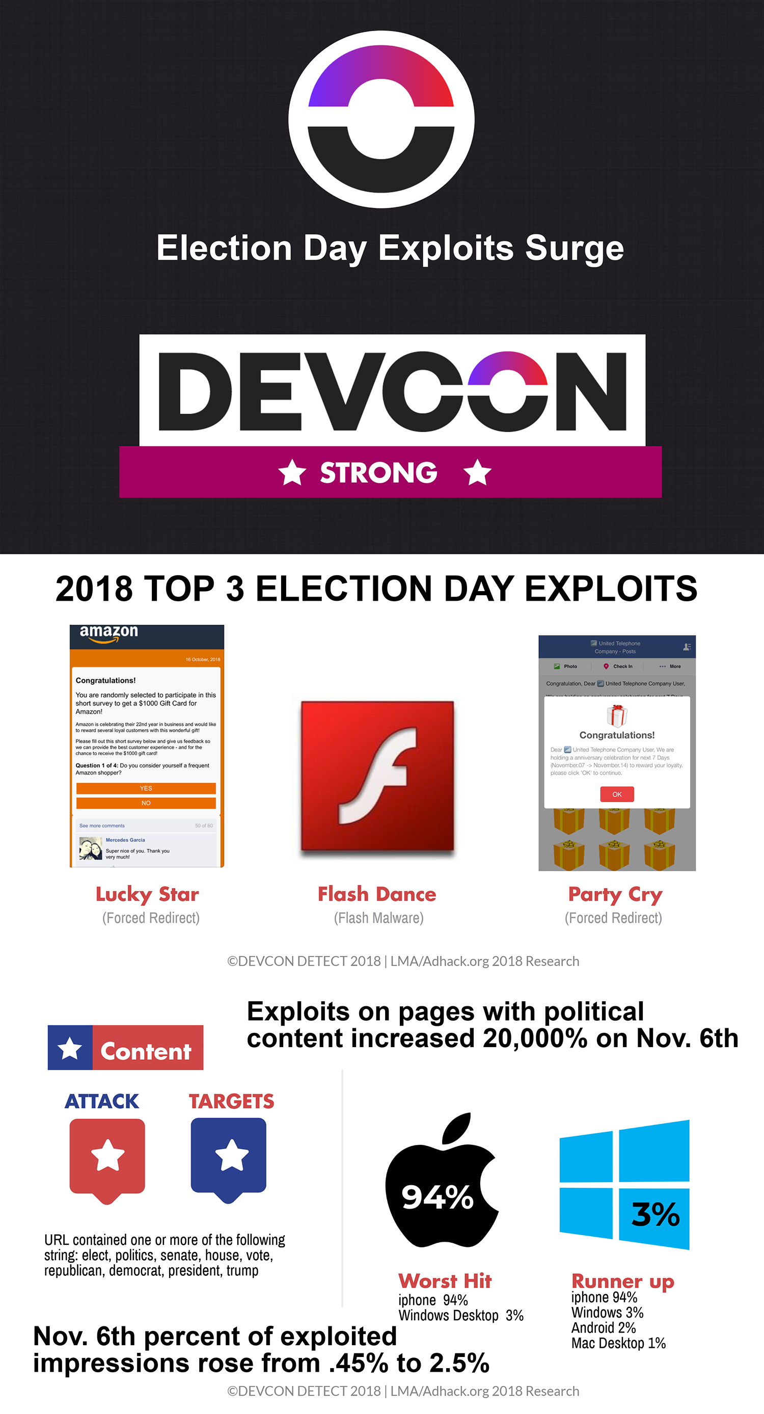 DEVCON+ad+fraud+research+election+day+2018.png