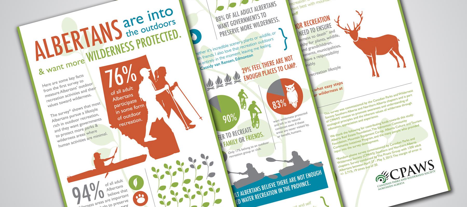 CPAWS | Albertan's Survey Infographic