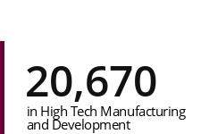 High Tech and Manufactoring Jobs.jpg
