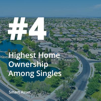 4-Highest-Home-Ownership-Among-Singles.jpg