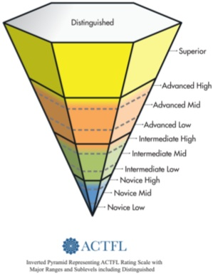 ACTFL Proficiency Inverted Pyramid.png