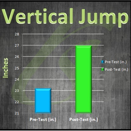 REP Performance is coming to a close and I thought I'd share the athlete's improvements with you. In 8 weeks these athletes saw an improvement of 2 to 5 inches in vertical jump, 3 to 4 inches in the long jump, their agility times are faster and their strength and speed improved as well. Not to mention all the great technique they learned with lifting. They put in a lot of hard work and the results show that!  Descriptions of why we test the athletes are below. Make sure you scroll to see all of the test results from different athletes!  VERTICAL JUMP - This displays the athlete's ability to produce power in the vertical plane STANDING LONG JUMP - This displays the athlete's ability to produce power in the horizontal plane PRO AGILITY - This test shows an athletes ability to quickly accelerate/decelerate and how well their change of direction ability is REACTIVE AGILITY - This test shows how quickly an athlete can react to an outside stimulus and apply that to movement. Very sport specific because sports require you to react to a player/ball or other stimulus.  MEDICINE BALL CHEST THROW - Shows an athlete's ability to produce power in the upper extremities.  MAXIMUM PUSH-UPS - This test demonstrates an athlete's upper body strength endurance PLANK - The athlete demonstrates core endurance strength.