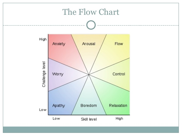 Fig 1. Mihaly Csikszentmihalyi flow graph