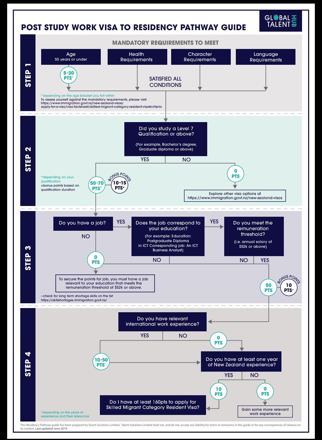 Post study Work Visa to residency Flowchart -