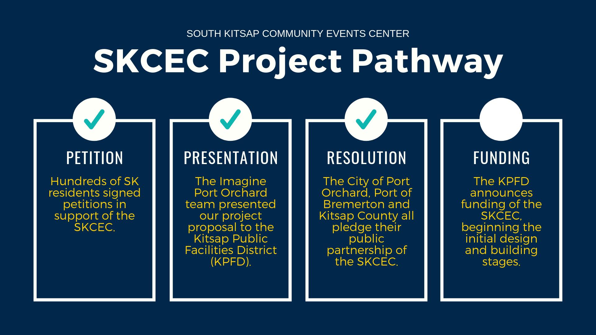 SKCEC Next Steps (1).png