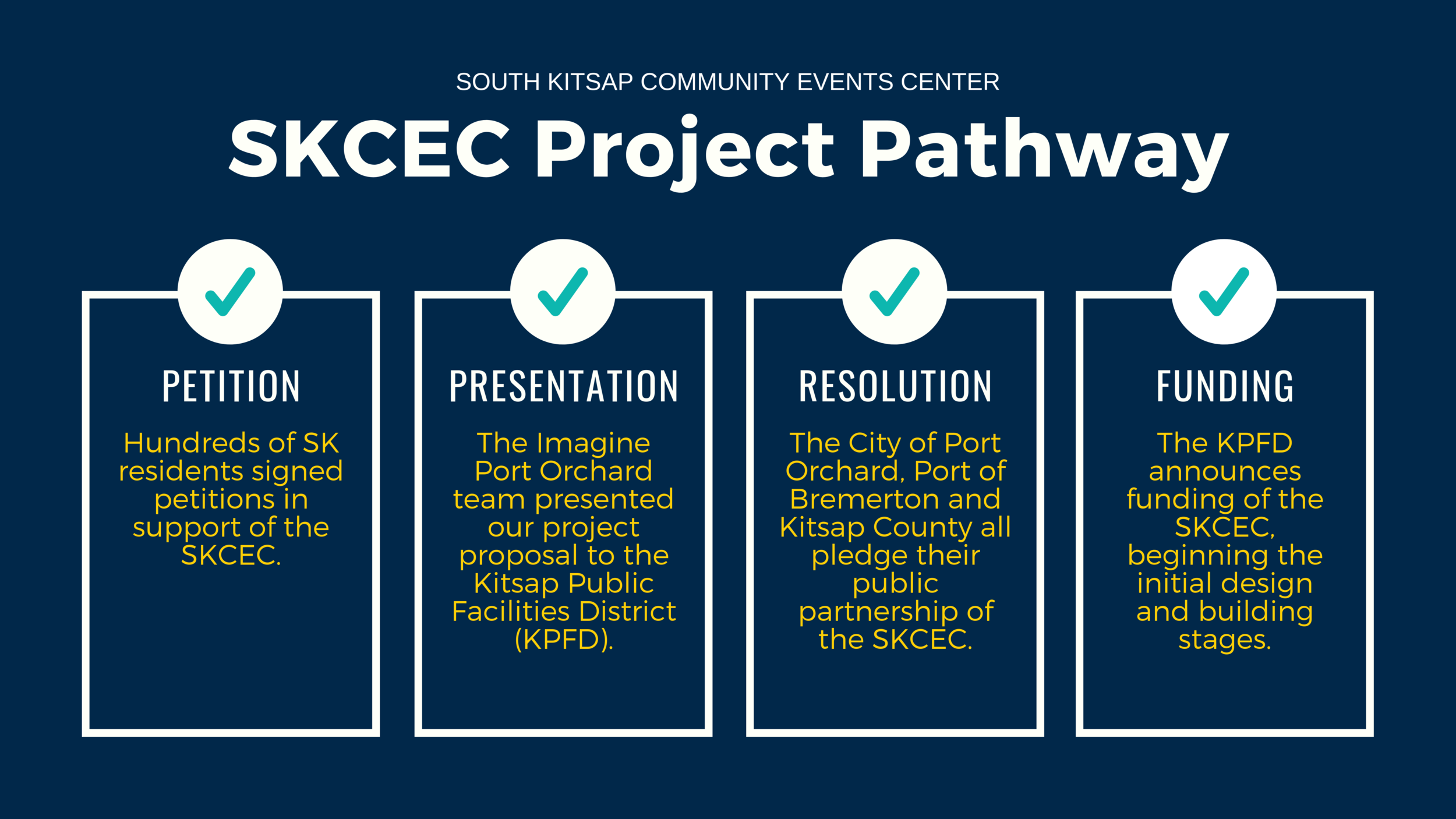 SKCEC Next Steps.png