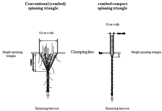 Comparison-between-conventional-combed-spinning-triangle-and-combed-compact-spinning.png