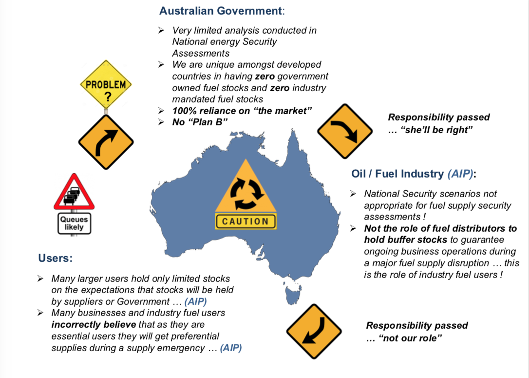 OVERVIEW OF FUEL SECURITY ISSUES PRESENTED TO THE SENATE INQUIRY INTO AUSTRALIA'S TRANSPORT ENERGY RESILEINCE AND SUSTAINABILITY IN 2015
