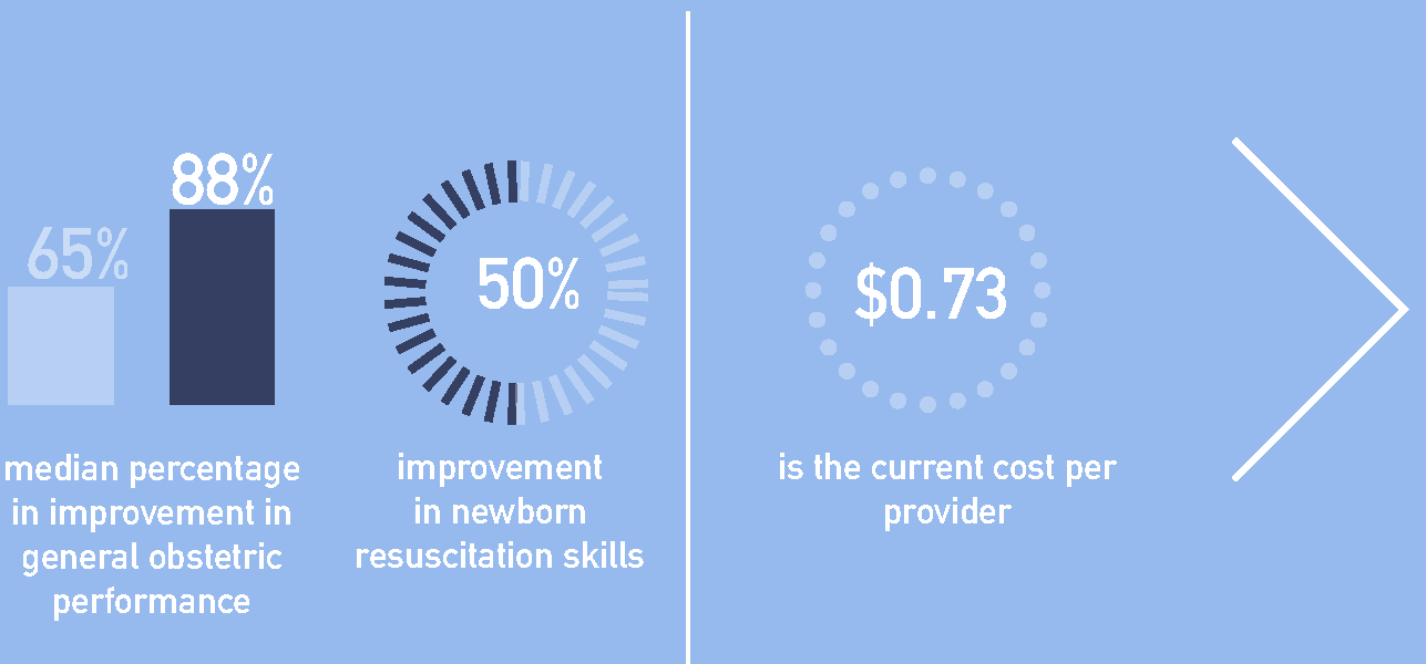 It costs $14,600 to engage 200 nurses in our program for 6 months.This is the same as running a less effective, 1 day, off-site training.  We are working to reduce these costs by optimizing program operations.