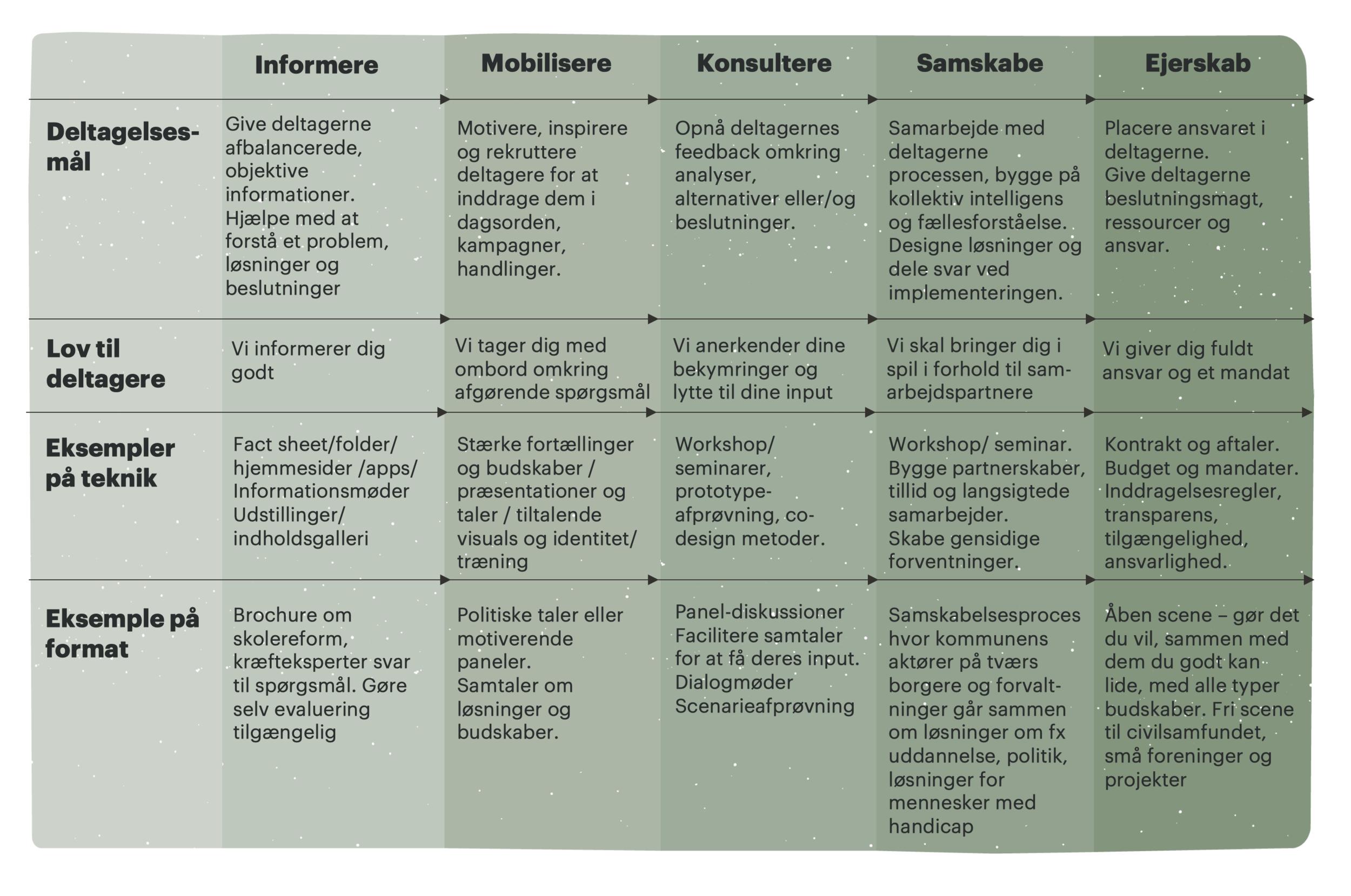 Udvidet delteglsesmodel.png