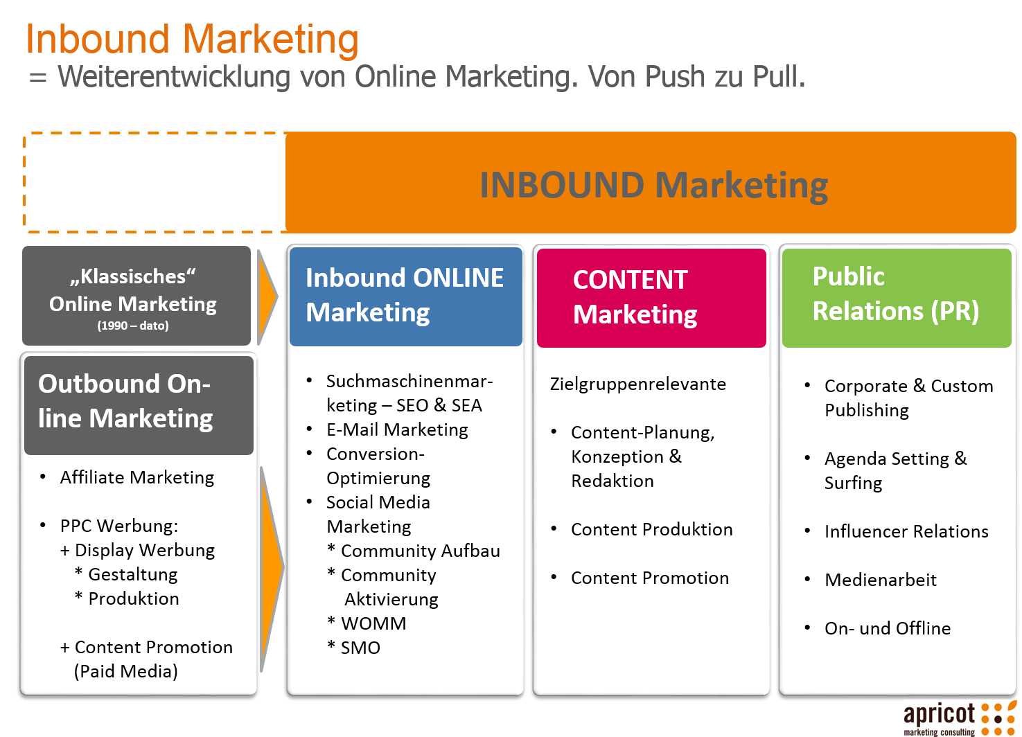 Inbound Marketing_apricot marketing consulting.png
